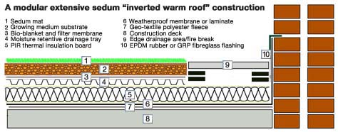 extensive inverted warm roof diagram