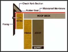 flat roof check kerb diagram