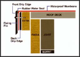 flat roof drip edge diagram