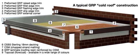 typical grp cold roof construction